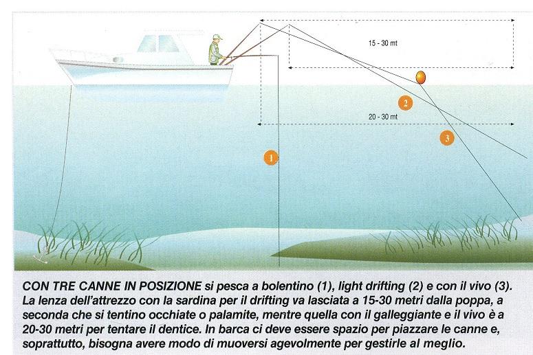 Il disegno mostre l'assetto giuto per mettere tre canne in pesca anche quando siqamo da soli in barca