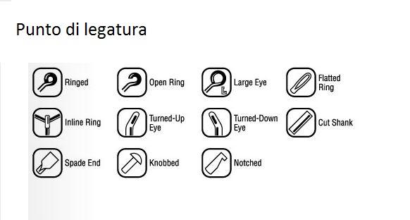 I diversi punti di legatura di un amo tra cui il classico occhiello e la paletta