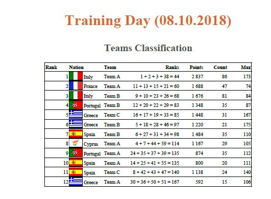 Classifica prova ufficiale Campionato europeo di canna da riva